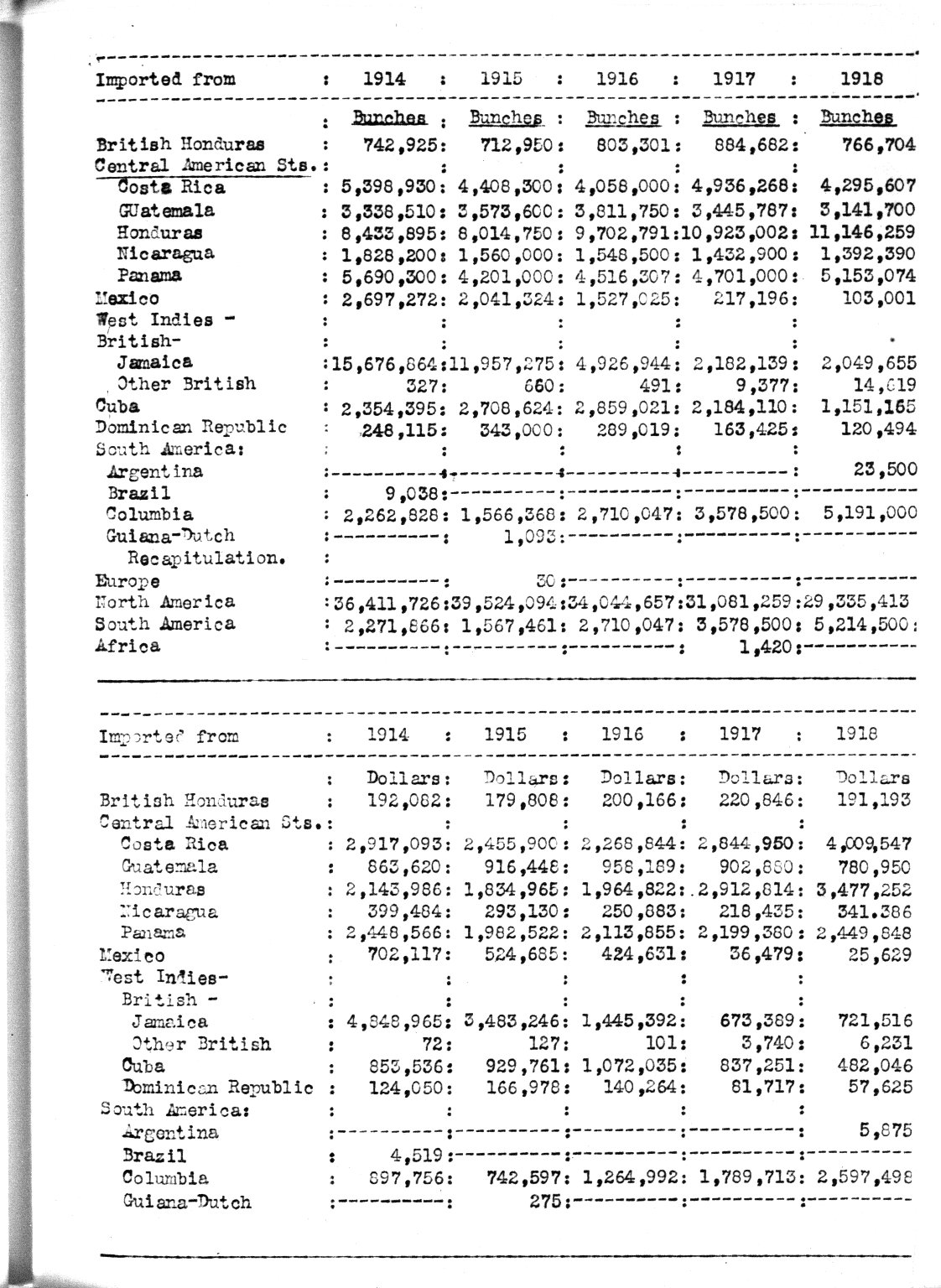 Index of Report of Guatemala-Honduras Economic Survey [p. 251]